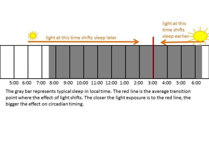 Sleep Shift